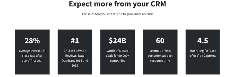 Pipedrive free pricing plans